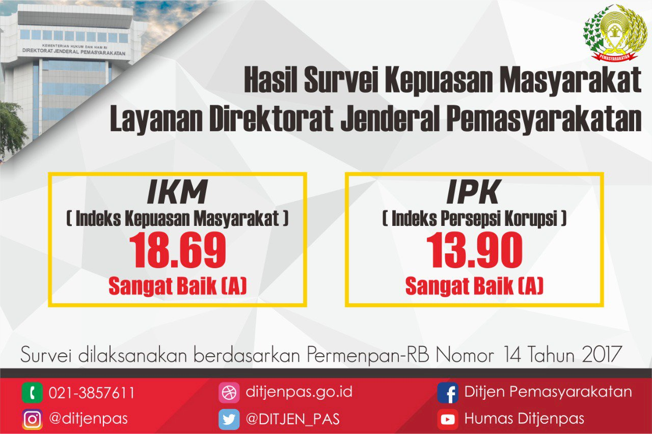 HASIL SURVEI IKM & IPK DIREKTORAT JENDERAL PEMASYARAKATAN
